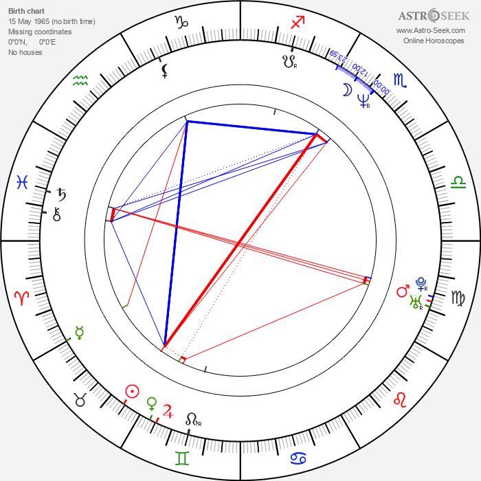 Thomas Hamilton - Astrology Natal Birth Chart