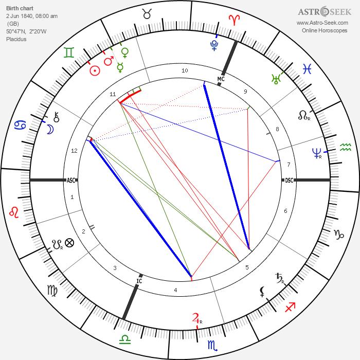 Thomas Hardy - Astrology Natal Birth Chart