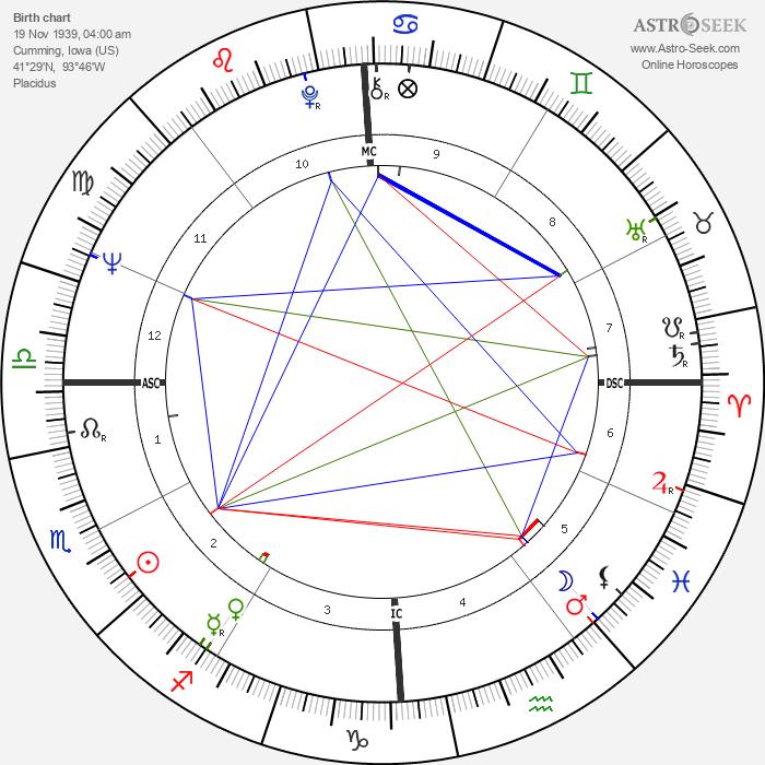 Thomas Harkin - Astrology Natal Birth Chart
