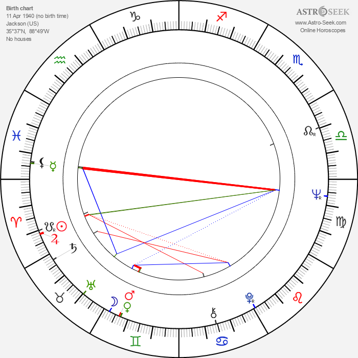 Thomas Harris - Astrology Natal Birth Chart