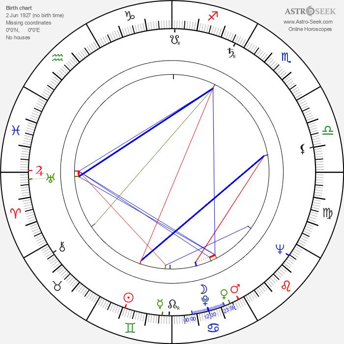 Thomas Hill - Astrology Natal Birth Chart