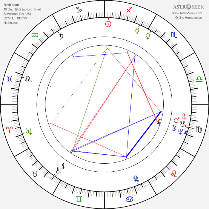 Thomas Hunter - Astrology Natal Birth Chart