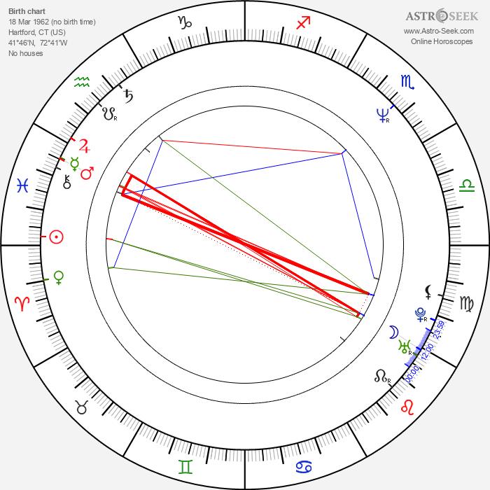 Thomas Ian Griffith - Astrology Natal Birth Chart