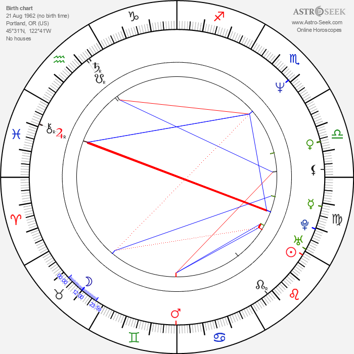 Thomas James Kepner - Astrology Natal Birth Chart