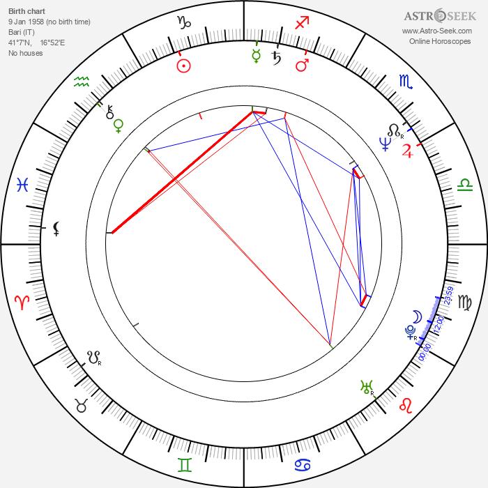 Thomas Jauch - Astrology Natal Birth Chart