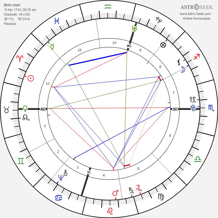 Thomas Jefferson - Astrology Natal Birth Chart