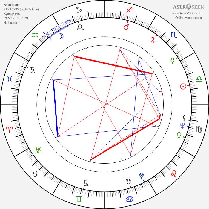Thomas Keneally - Astrology Natal Birth Chart