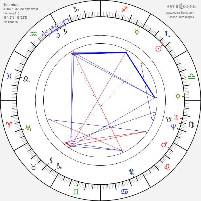 Thomas Klestil - Astrology Natal Birth Chart