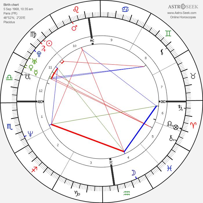 Thomas Levet - Astrology Natal Birth Chart