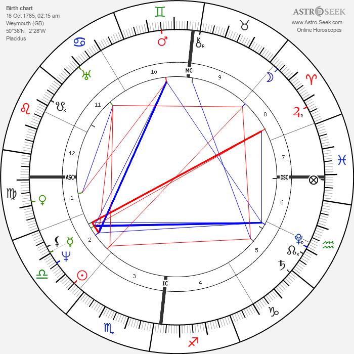 Thomas Love Peacock - Astrology Natal Birth Chart