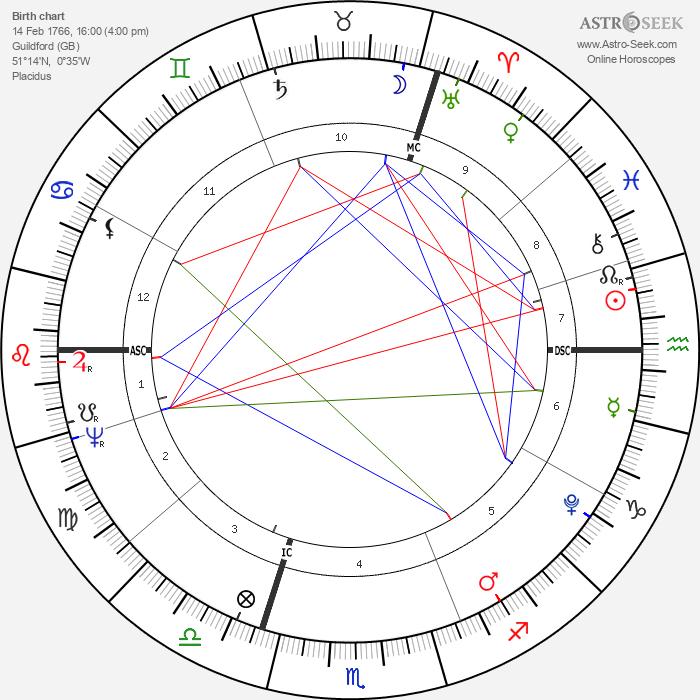 Thomas Malthus - Astrology Natal Birth Chart