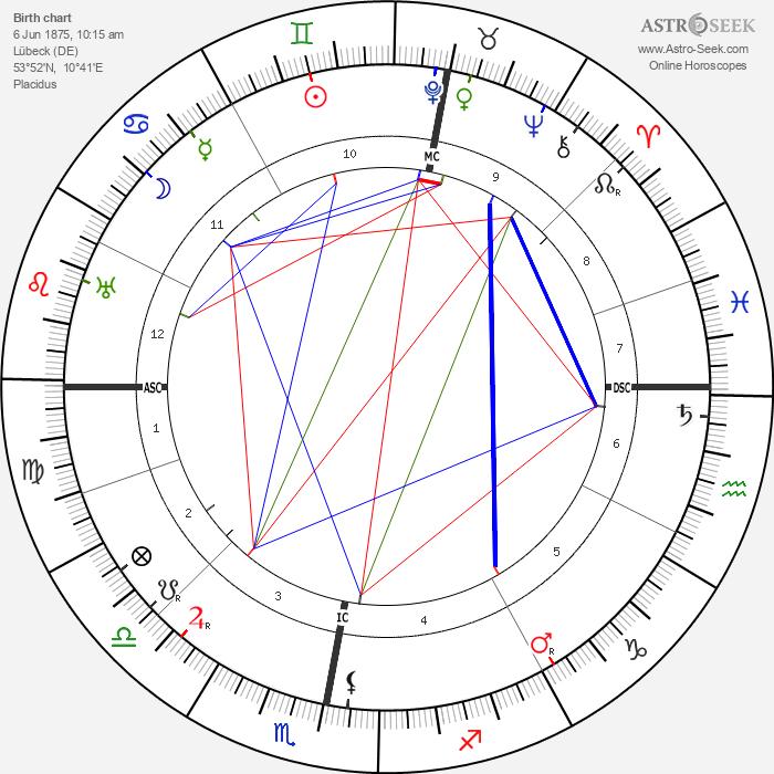 Thomas Mann - Astrology Natal Birth Chart