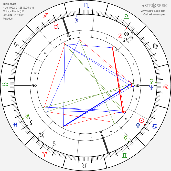 Thomas McKee Tarpley - Astrology Natal Birth Chart
