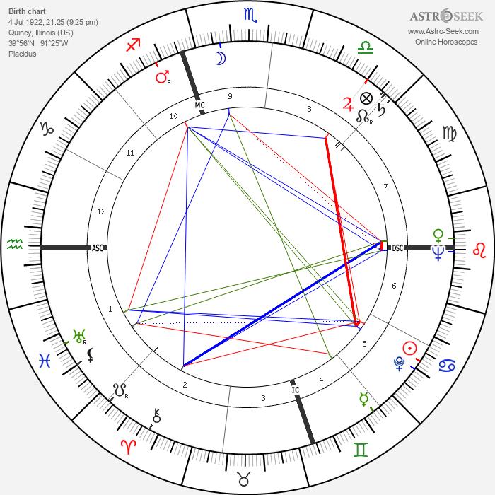 Thomas McKee Tarpley - Astrology Natal Birth Chart