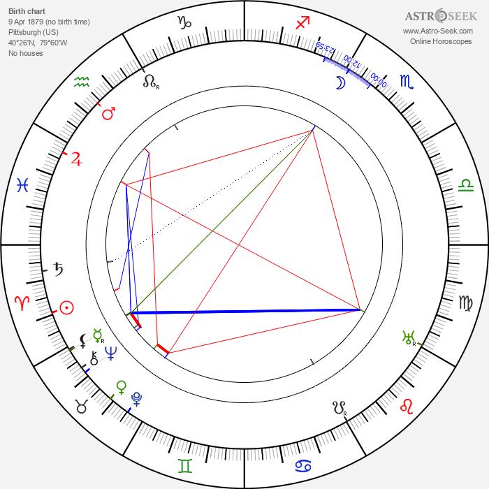 Thomas Meighan - Astrology Natal Birth Chart