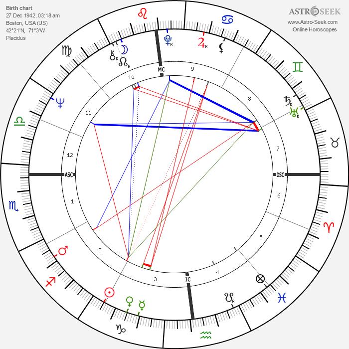 Thomas Menino - Astrology Natal Birth Chart