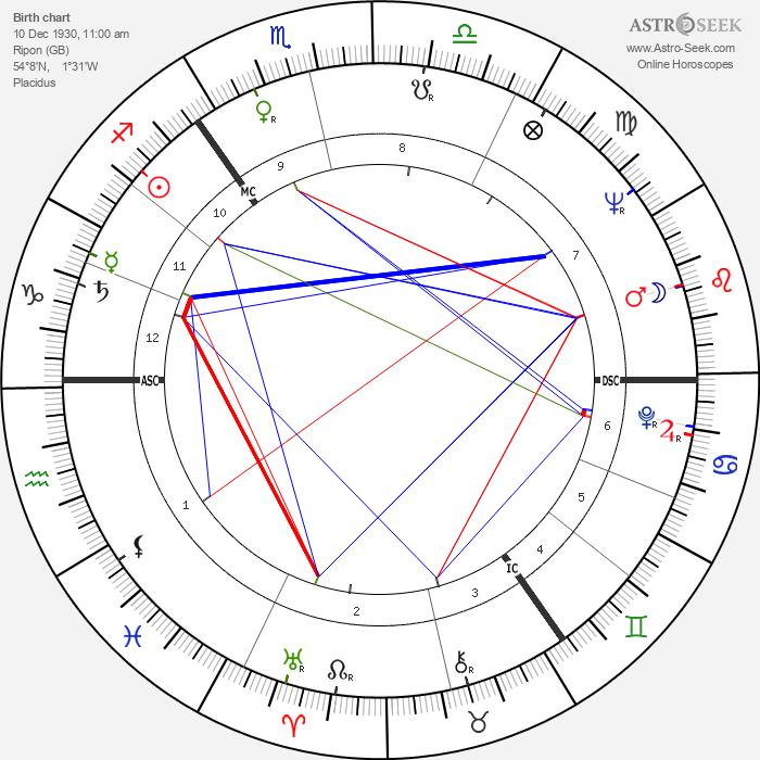 Thomas Michael Jopling - Astrology Natal Birth Chart
