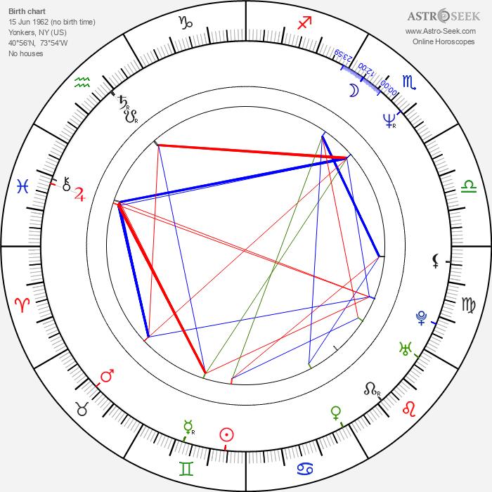 Thomas Mikal Ford - Astrology Natal Birth Chart