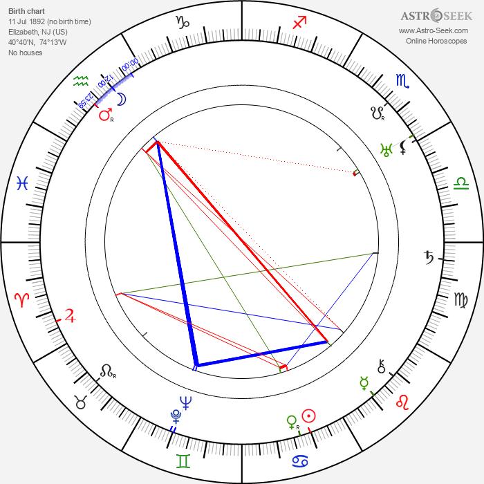 Thomas Mitchell - Astrology Natal Birth Chart