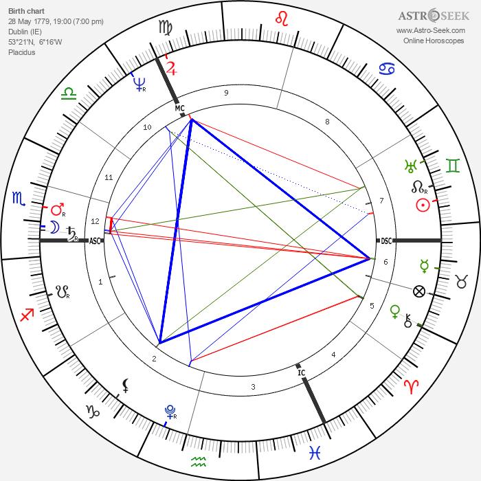 Thomas Moore - Astrology Natal Birth Chart