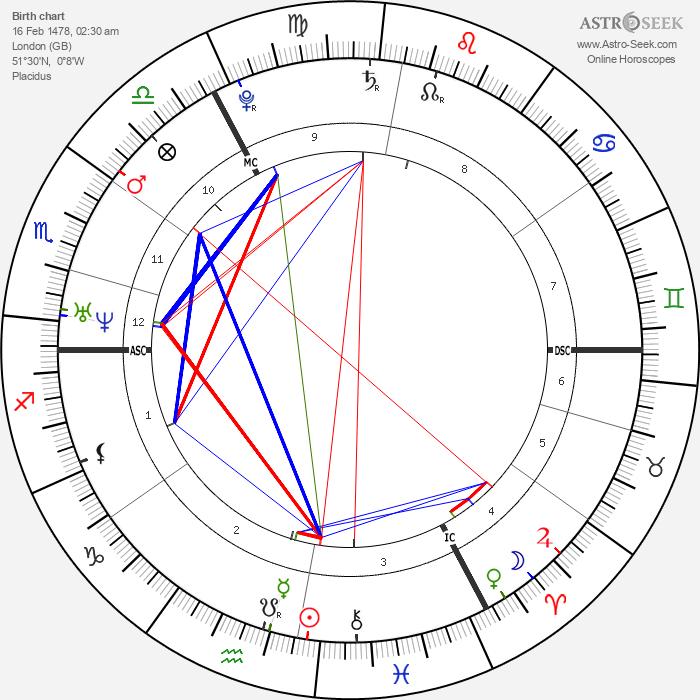 Thomas More - Astrology Natal Birth Chart