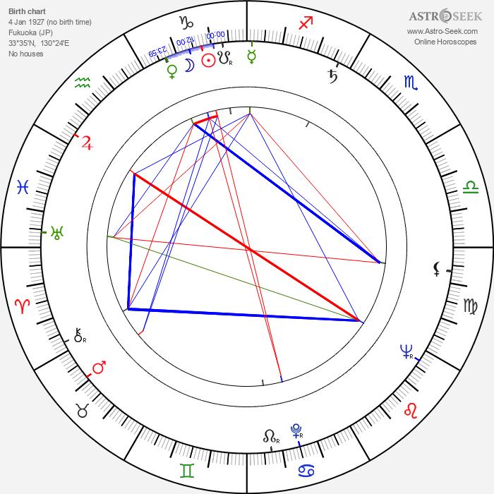 Thomas Noguchi - Astrology Natal Birth Chart