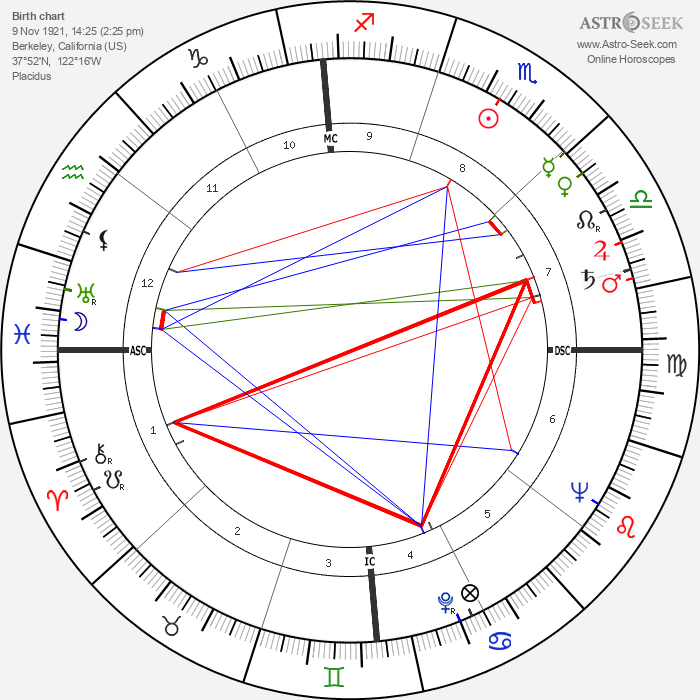 Thomas Otten Paine - Astrology Natal Birth Chart