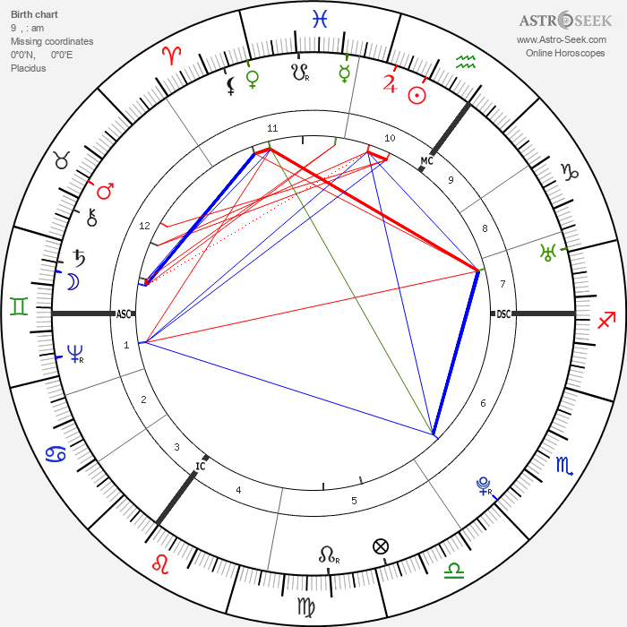 Thomas Paine - Astrology Natal Birth Chart