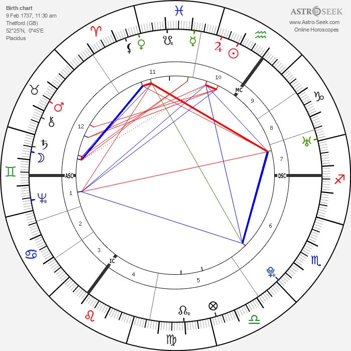 Thomas Paine - Astrology Natal Birth Chart