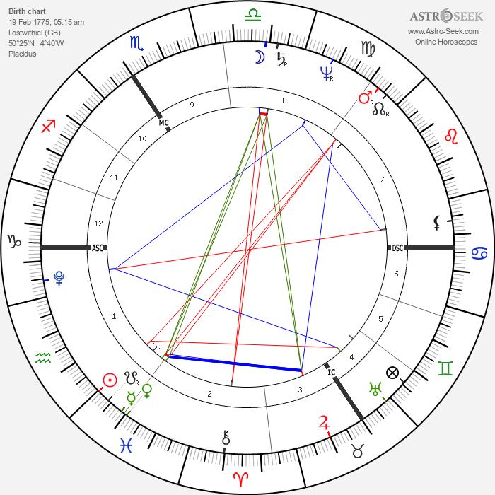 Thomas Pitt - Astrology Natal Birth Chart