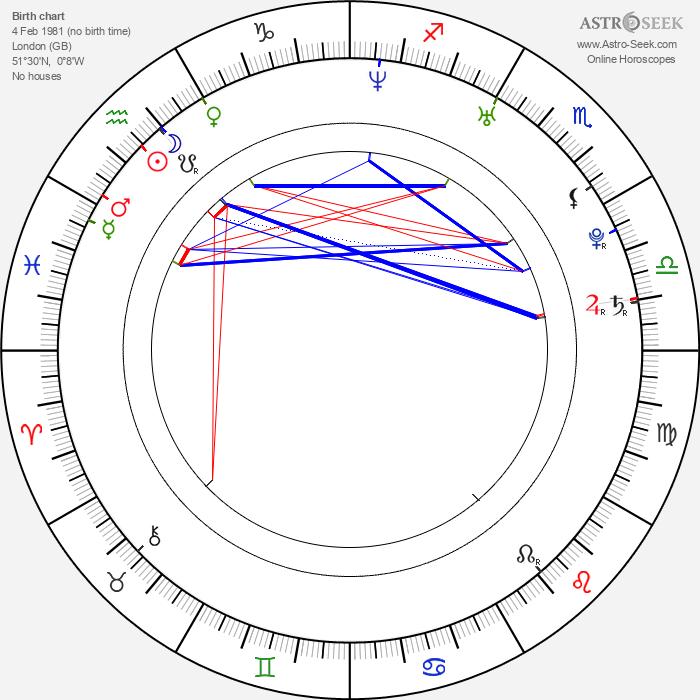 Thomas Puskailer - Astrology Natal Birth Chart