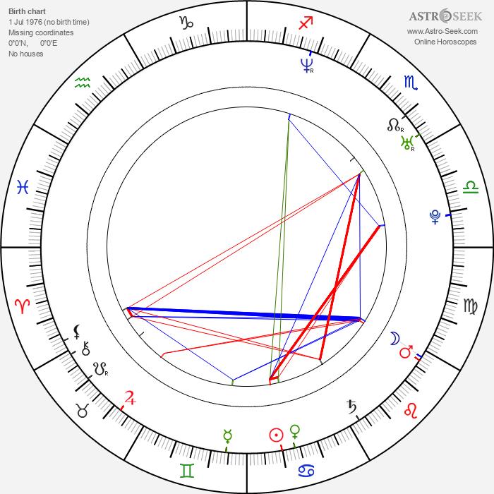Thomas Sadoski - Astrology Natal Birth Chart