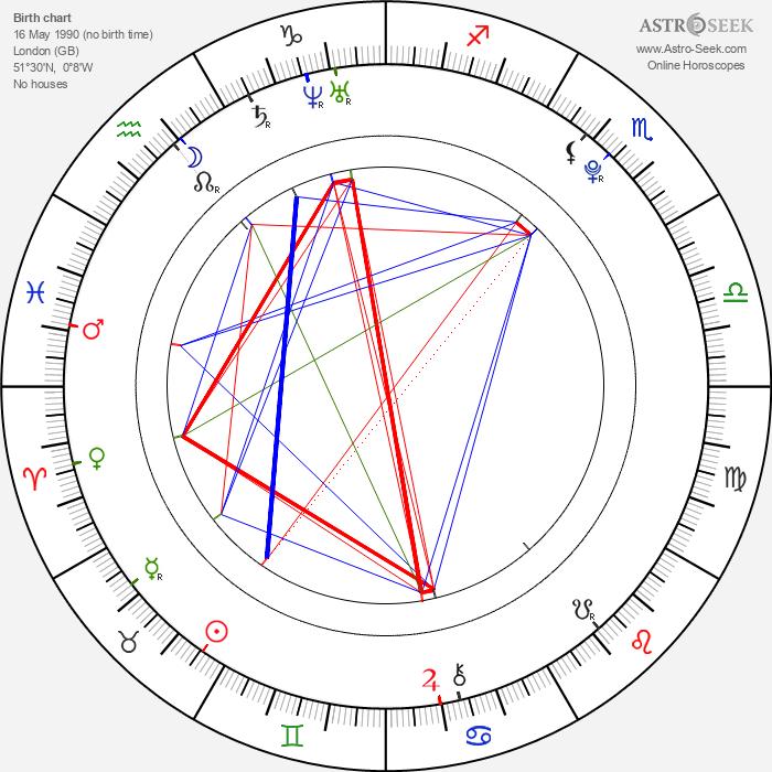 Thomas Sangster - Astrology Natal Birth Chart