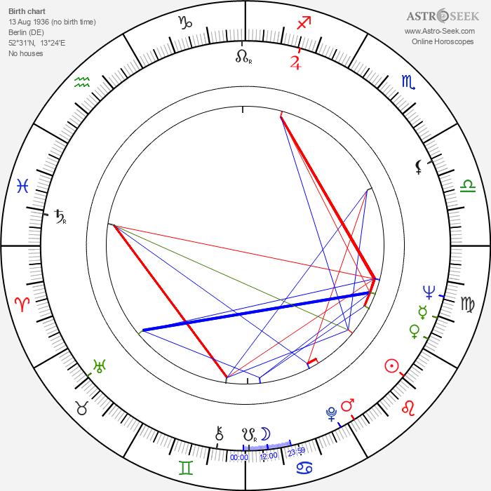 Thomas Schamoni - Astrology Natal Birth Chart