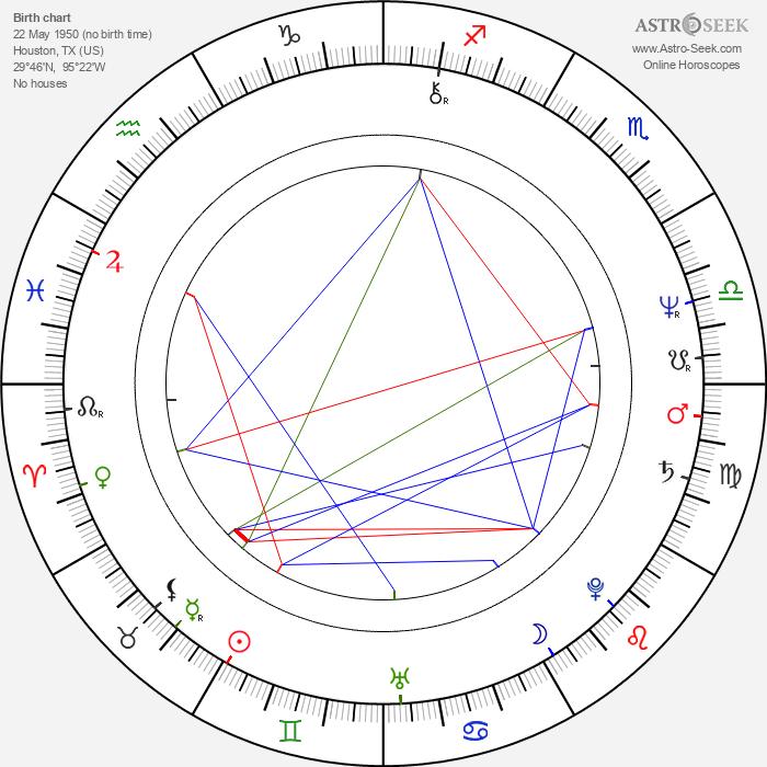 Thomas Schlamme - Astrology Natal Birth Chart