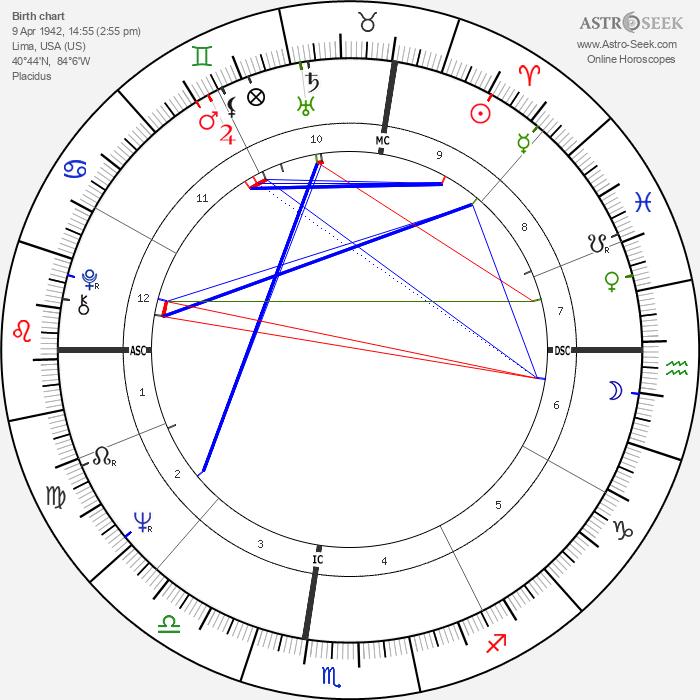 Thomas Shanks - Astrology Natal Birth Chart
