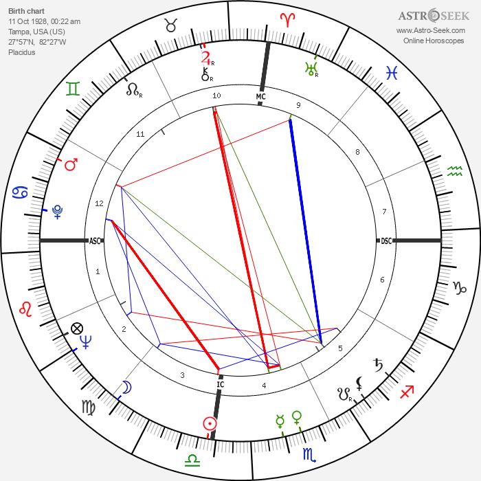 Thomas Swann - Astrology Natal Birth Chart