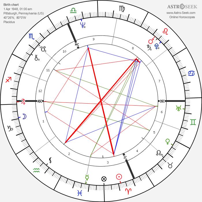 Thomas Tobin - Astrology Natal Birth Chart