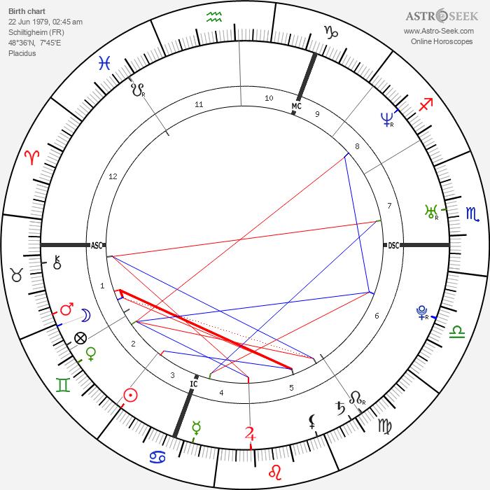 Thomas Voeckler - Astrology Natal Birth Chart