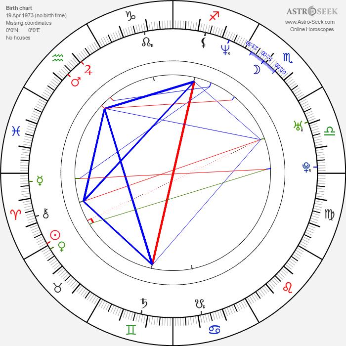 Thomas Wanker - Astrology Natal Birth Chart
