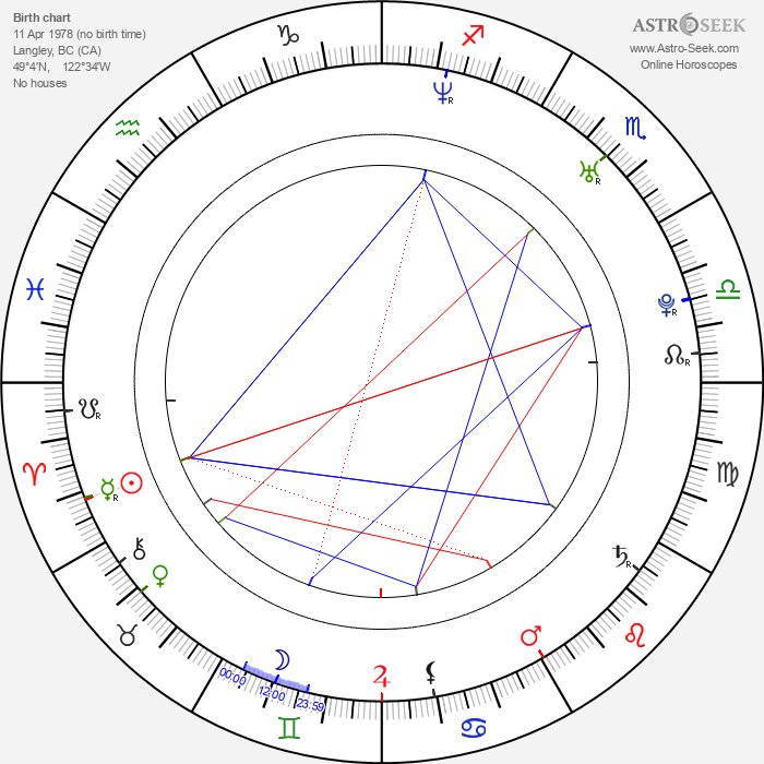 Thomas William Thacker - Astrology Natal Birth Chart