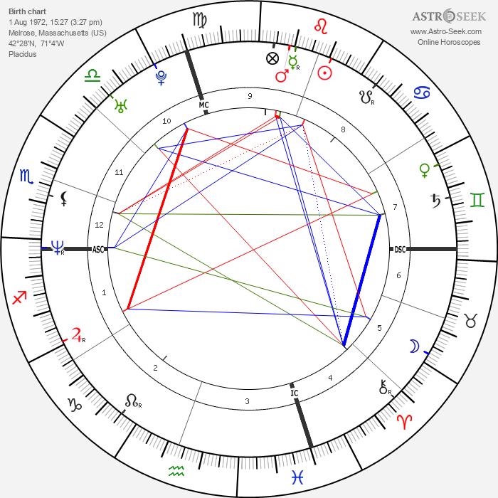 Thomas Woods - Astrology Natal Birth Chart