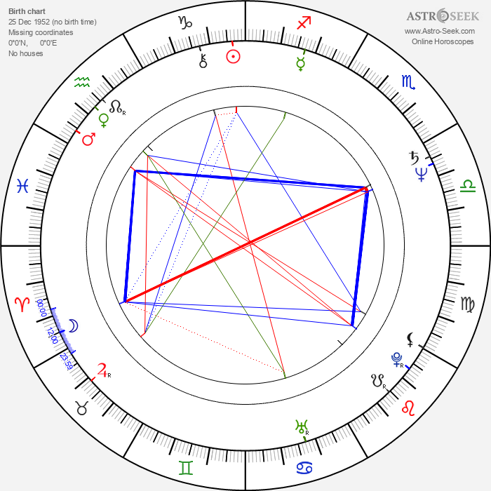 Thomas Zielinski - Astrology Natal Birth Chart