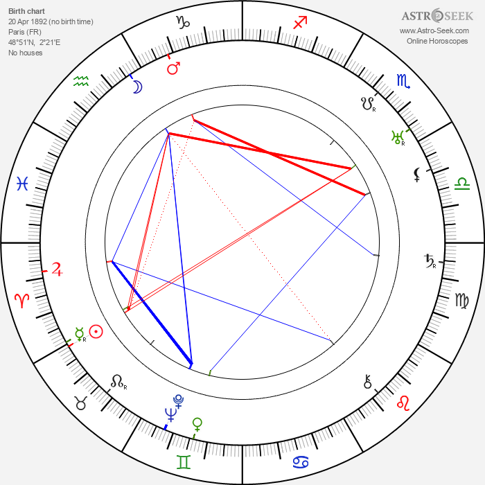 Thomy Bourdelle - Astrology Natal Birth Chart