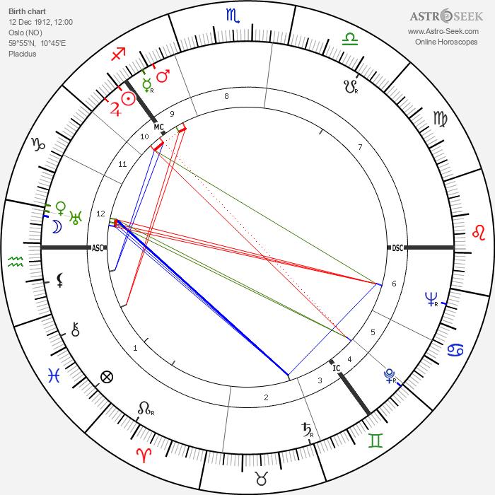 Thorbjørn Egner - Astrology Natal Birth Chart