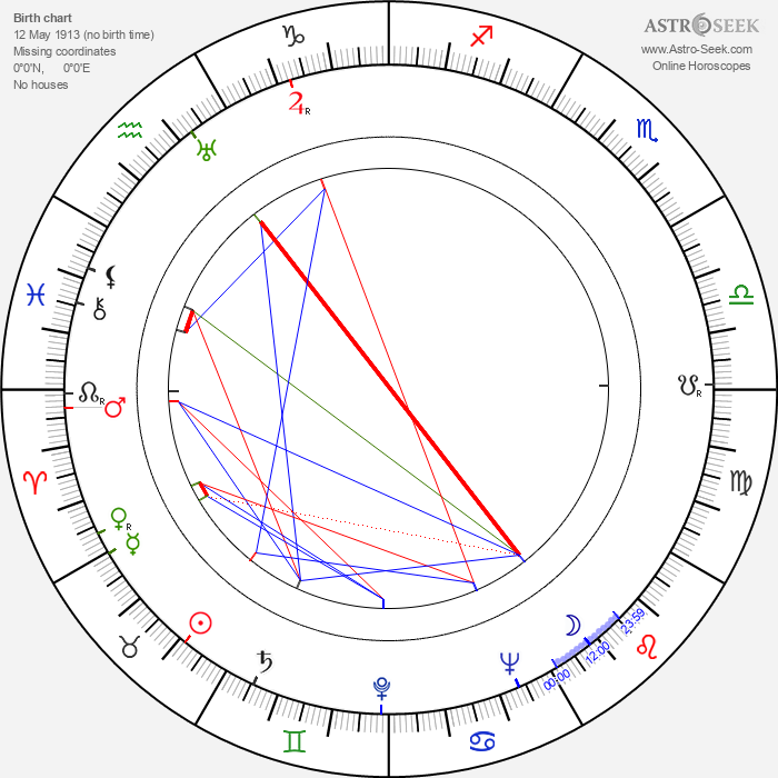 Thorley Walters - Astrology Natal Birth Chart