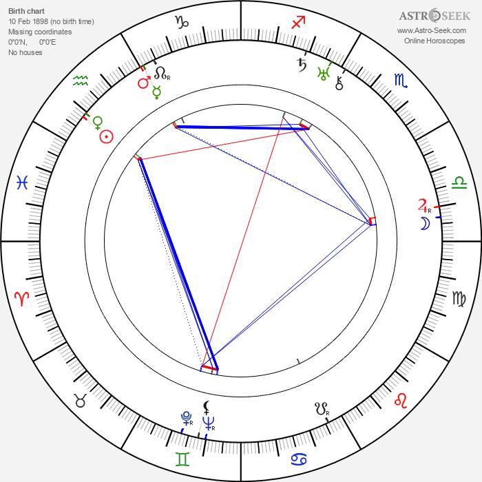 Thornton Freeland - Astrology Natal Birth Chart