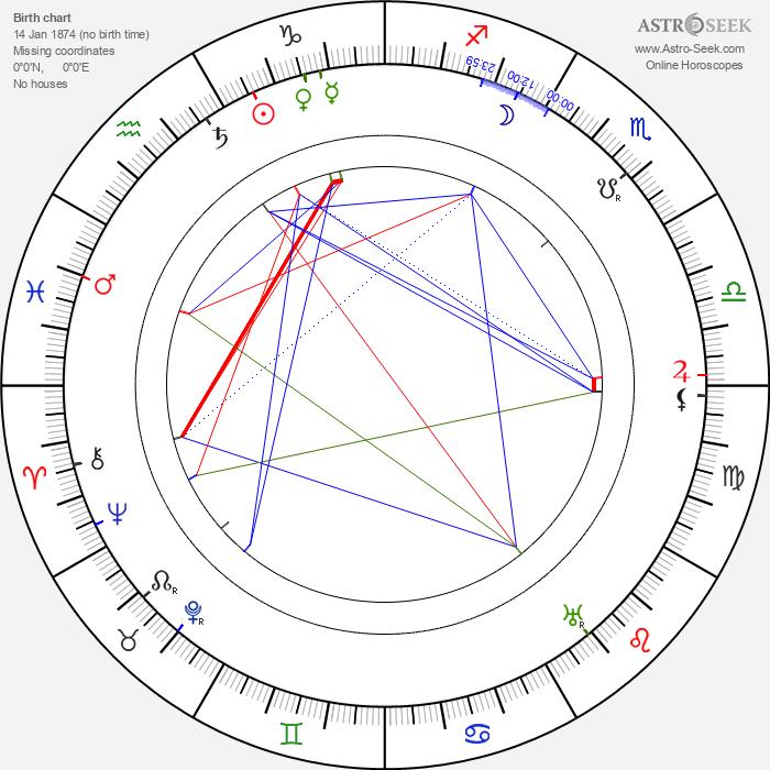 Thornton W. Burgess - Astrology Natal Birth Chart