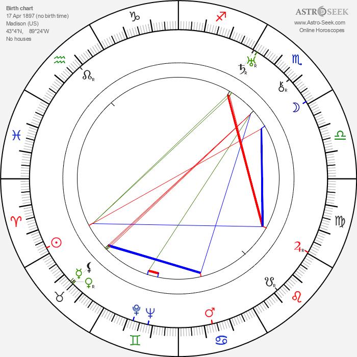 Thornton Wilder - Astrology Natal Birth Chart