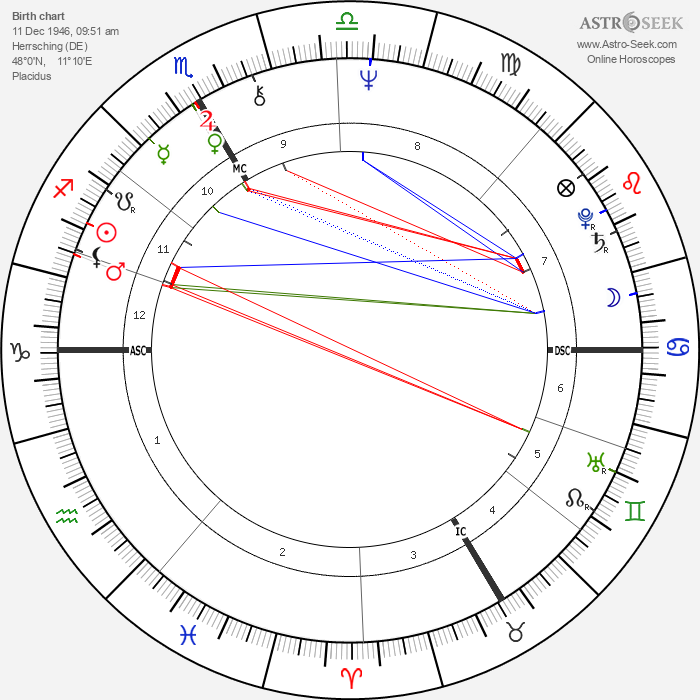 Thorwald Dethlefsen - Astrology Natal Birth Chart